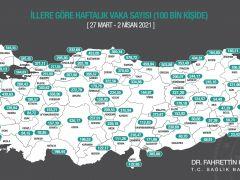 Malatya'da vaka sayıları uçuşa geçti
